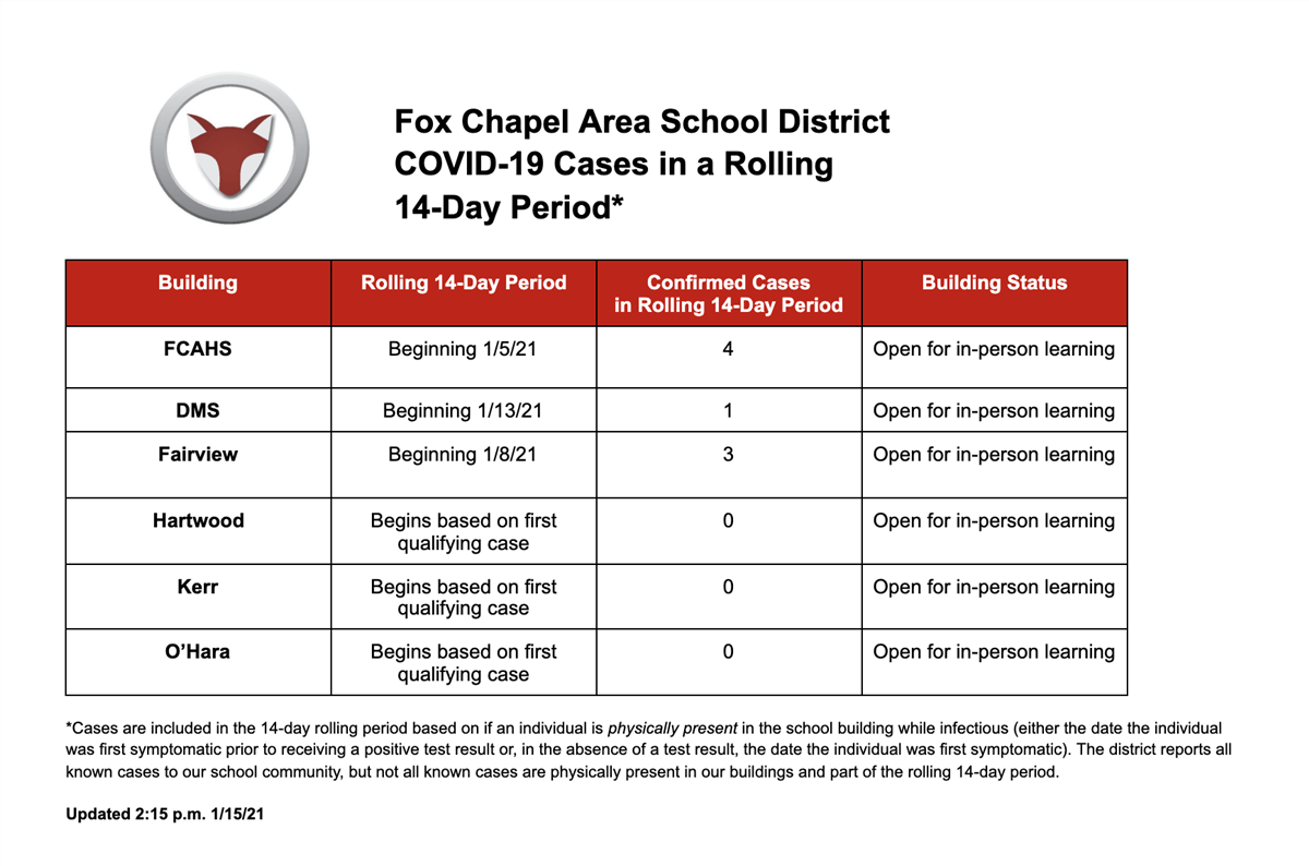 COVID-19 Cases Rolling 14-Day Period